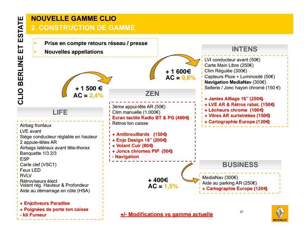 Renault - différences entre LIFE, ZEN ET INTENS
