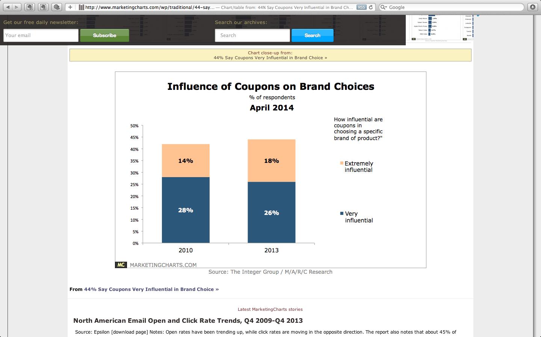 44% des consommateurs affirment que les coupons de réduction influencent fortement le choix de la marque