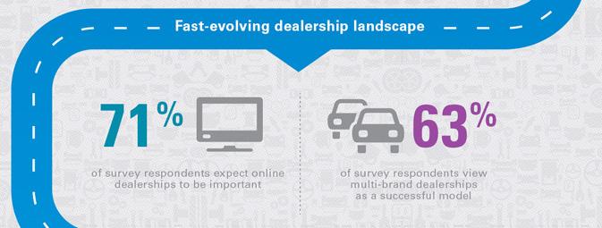 La dernière étude de KPMG montre que 71% des dirigeants de l'automobile parient sur l'avenir de la distribution mutlimarque en ligne